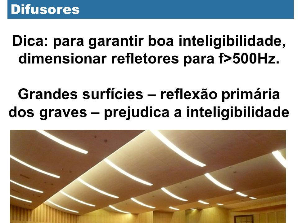 Difusores Dica: para garantir boa inteligibilidade, dimensionar refletores para f>500Hz. Grandes surfícies – reflexão primária dos graves – prejudica