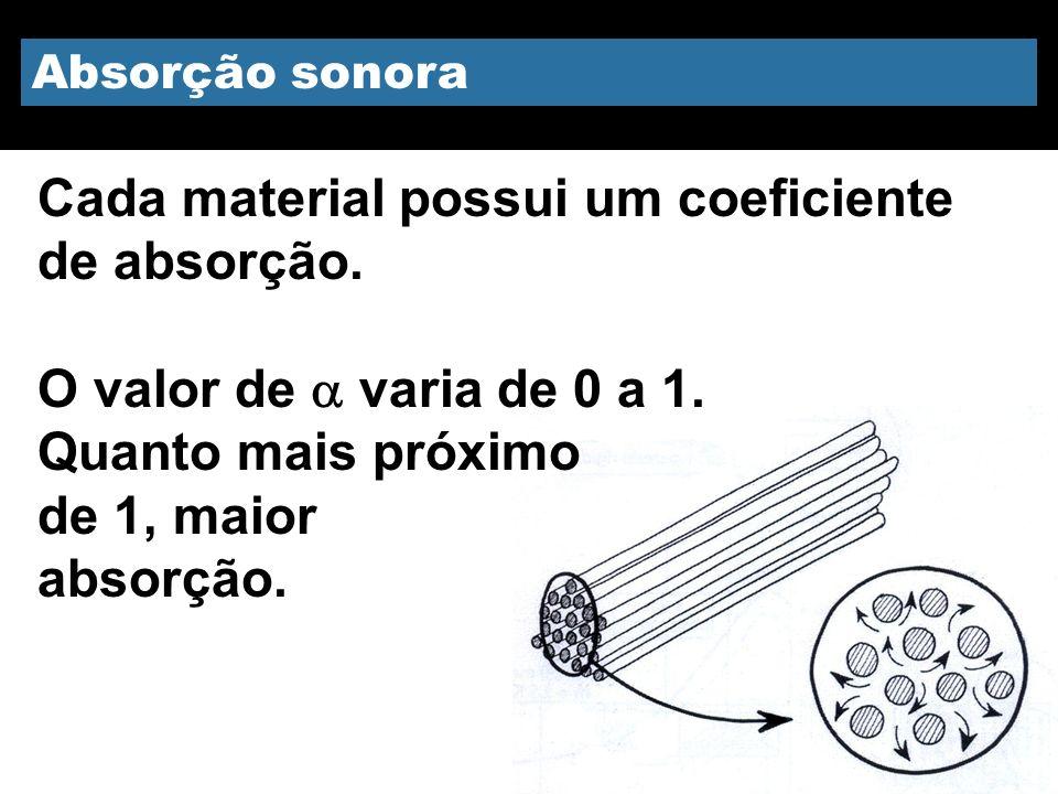 Absorção sonora Cada material possui um coeficiente de absorção. O valor de varia de 0 a 1. Quanto mais próximo de 1, maior absorção.