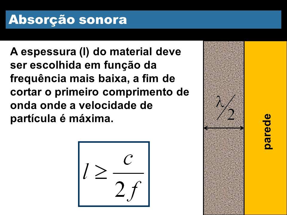 Absorção sonora A espessura (l) do material deve ser escolhida em função da frequência mais baixa, a fim de cortar o primeiro comprimento de onda onde