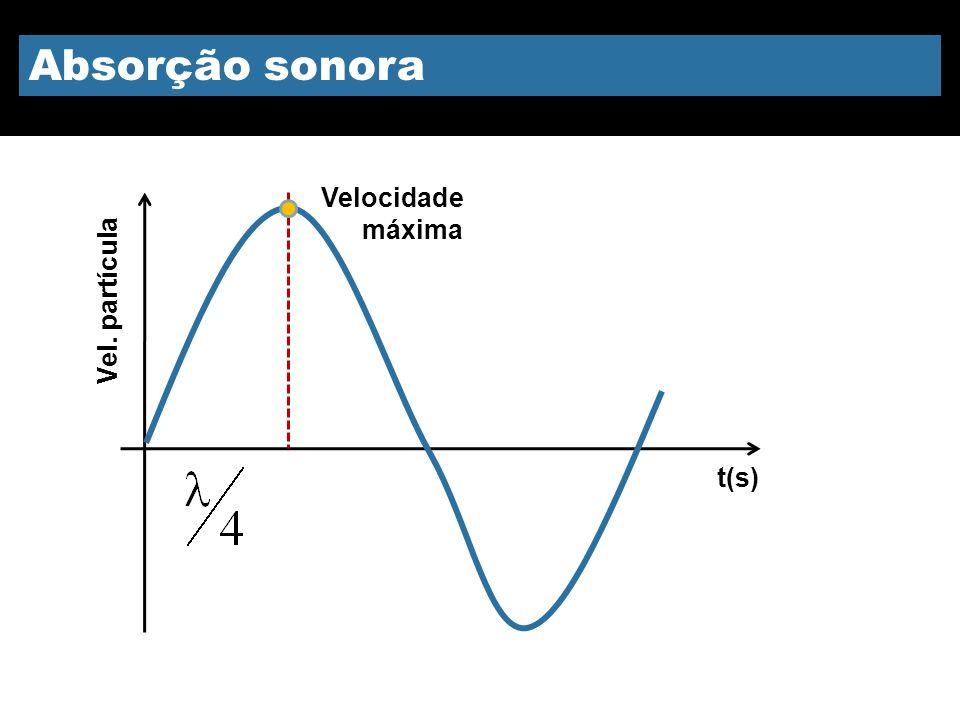 Absorção sonora Vel. partícula Velocidade máxima t(s)