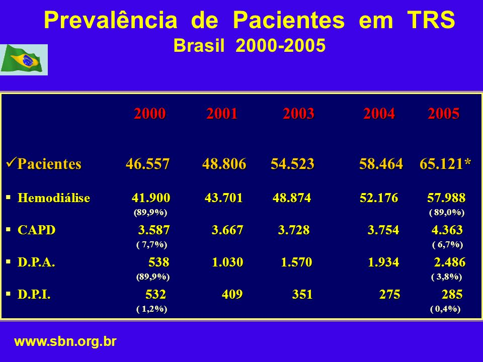Prevalência de Pacientes em TRS Brasil 2000-2005 2000 2001 2003 2004 2005 2000 2001 2003 2004 2005 Pacientes 46.557 48.806 54.523 58.464 65.121* Pacie