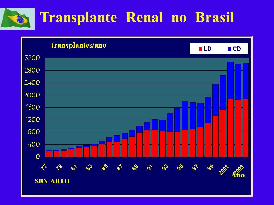 transplantes/ano Ano SBN-ABTO Transplante Renal no Brasil