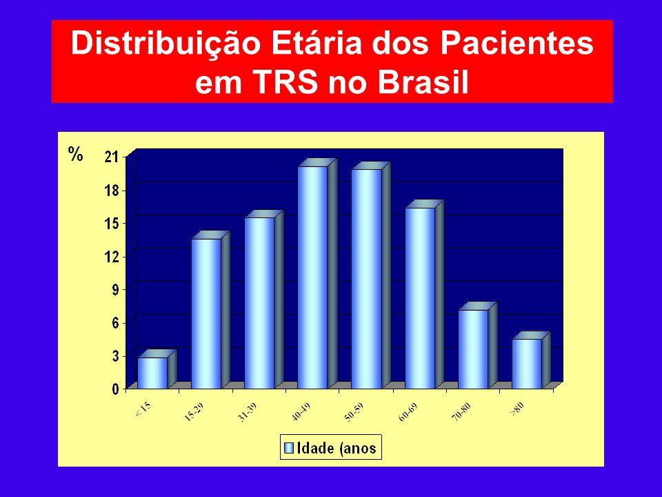 Distribuição Etária dos Pacientes em TRS no Brasil %