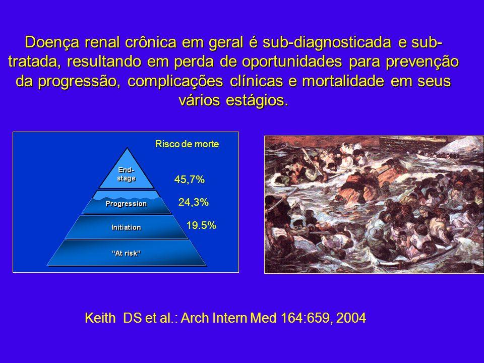Keith DS et al.: Arch Intern Med 164:659, 2004 19.5% 24,3% 45,7% Risco de morte Doença renal crônica em geral é sub-diagnosticada e sub- tratada, resu