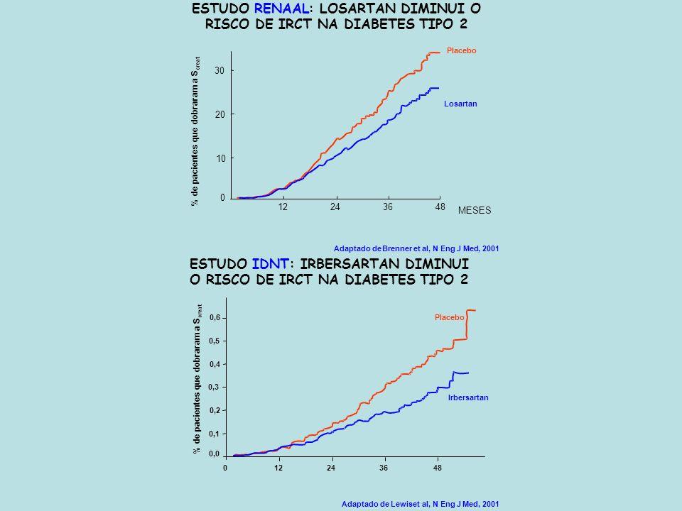 Adaptado deBrenner etal, N Eng JMed, 2001 ESTUDORENAAL: LOSARTAN DIMINUI O RISCO DE IRCT NA DIABETES TIPO 2 % de pacientes que dobraram a S creat 0 10