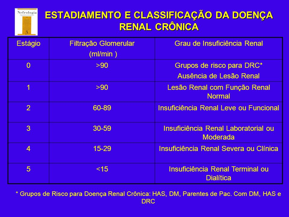 ESTADIAMENTO E CLASSIFICAÇÃO DA DOENÇA RENAL CRÔNICA EstágioFiltração Glomerular (ml/min ) Grau de Insuficiência Renal 0>90Grupos de risco para DRC* A