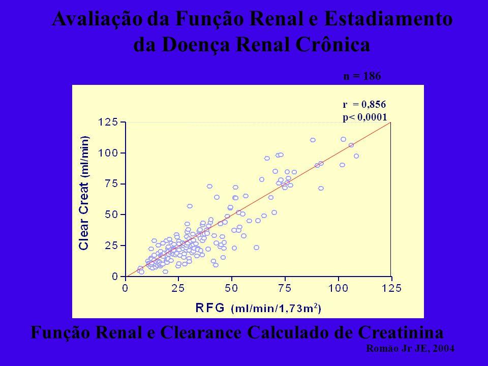 Função Renal e Clearance Calculado de Creatinina Avaliação da Função Renal e Estadiamento da Doença Renal Crônica r = 0,856 p< 0,0001 n = 186 Romão Jr