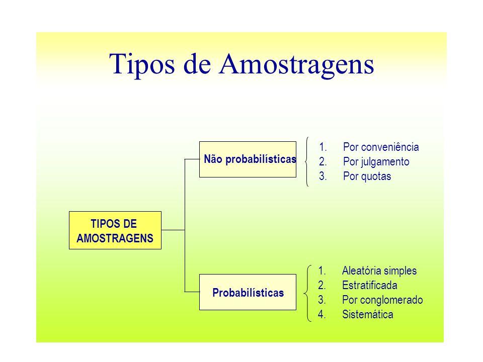 Tipos de Amostragens 1.Por conveniência 2.Por julgamento 3.Por quotas 1.Aleatória simples 2.Estratificada 3.Por conglomerado 4.Sistemática TIPOS DE AM