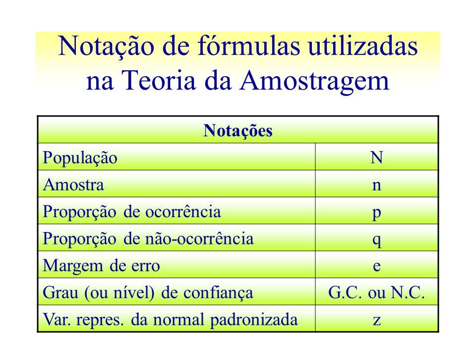 Notação de fórmulas utilizadas na Teoria da Amostragem Notações PopulaçãoN Amostran Proporção de ocorrênciap Proporção de não-ocorrênciaq Margem de er