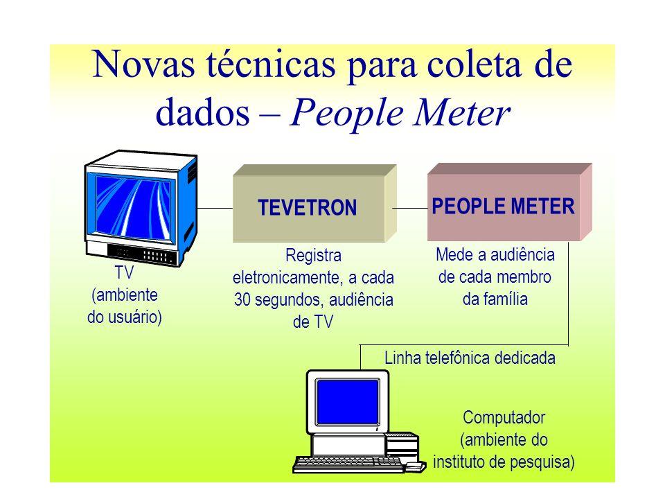 Novas técnicas para coleta de dados – People Meter TEVETRON PEOPLE METER Registra eletronicamente, a cada 30 segundos, audiência de TV Mede a audiênci