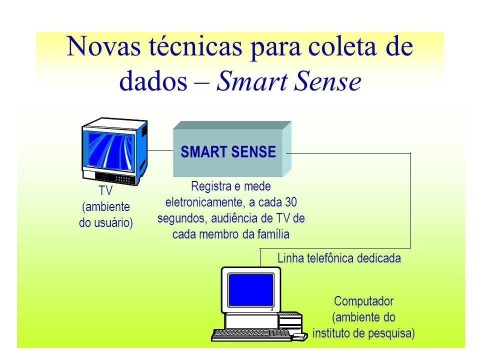 Novas técnicas para coleta de dados – Smart Sense SMART SENSE Registra e mede eletronicamente, a cada 30 segundos, audiência de TV de cada membro da f
