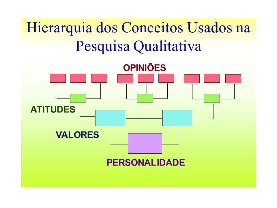Hierarquia dos Conceitos Usados na Pesquisa Qualitativa OPINIÕES ATITUDES VALORES PERSONALIDADE
