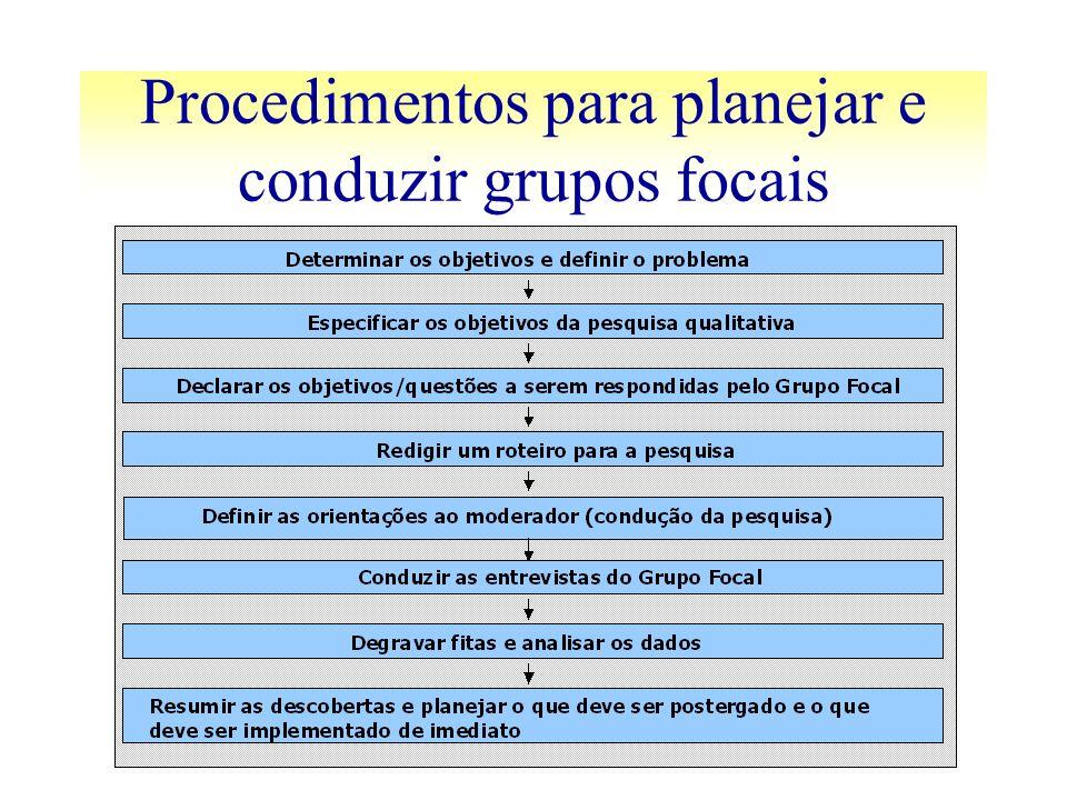 Procedimentos para planejar e conduzir grupos focais
