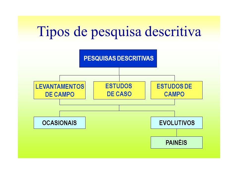 Tipos de pesquisa descritiva PESQUISAS DESCRITIVAS LEVANTAMENTOS DE CAMPO ESTUDOS DE CAMPO OCASIONAISEVOLUTIVOS PAINÉIS ESTUDOS DE CASO
