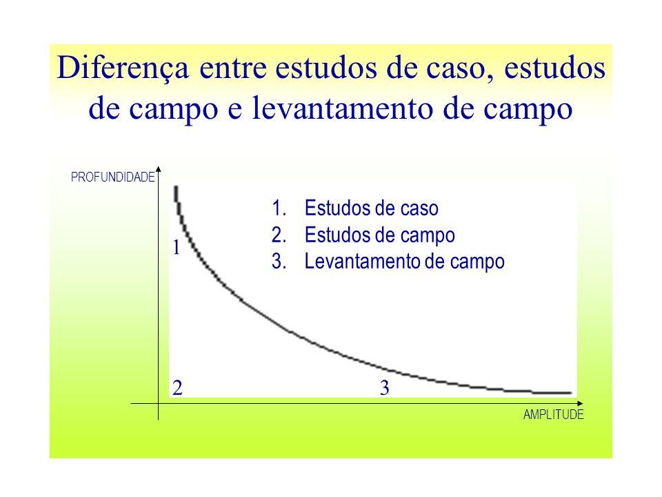 Diferença entre estudos de caso, estudos de campo e levantamento de campo PROFUNDIDADE AMPLITUDE 1 23 1.Estudos de caso 2.Estudos de campo 3.Levantame