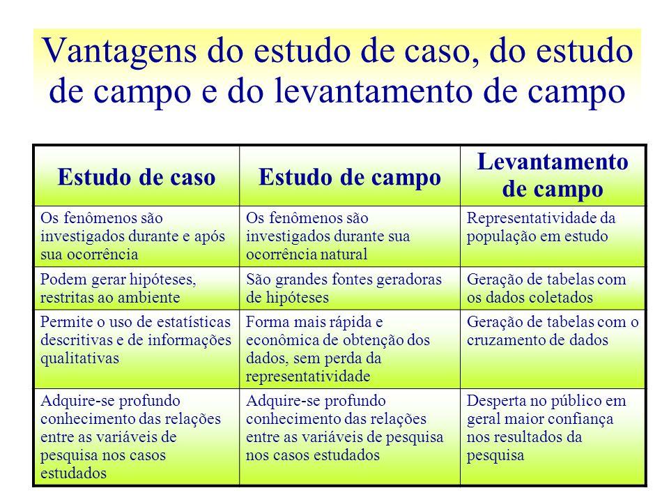 Vantagens do estudo de caso, do estudo de campo e do levantamento de campo Estudo de casoEstudo de campo Levantamento de campo Os fenômenos são invest