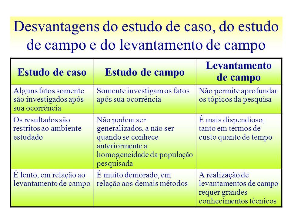 Desvantagens do estudo de caso, do estudo de campo e do levantamento de campo Estudo de casoEstudo de campo Levantamento de campo Alguns fatos somente