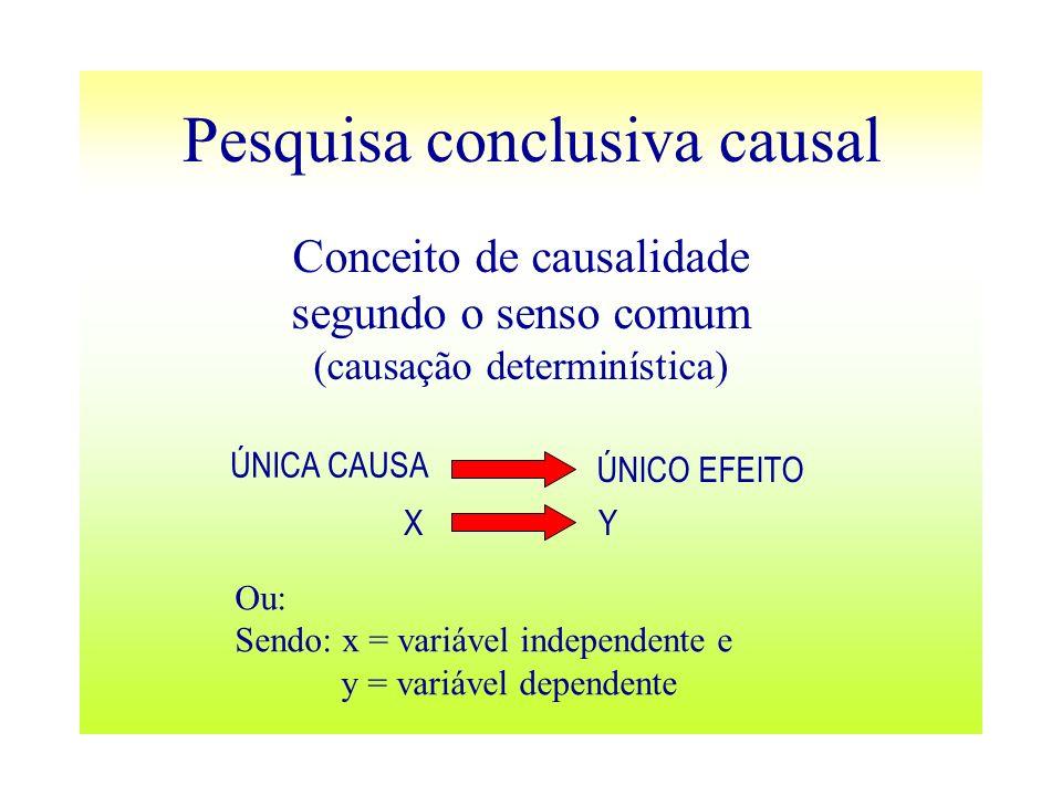 Pesquisa conclusiva causal Conceito de causalidade segundo o senso comum (causação determinística) ÚNICA CAUSA ÚNICO EFEITO XY Ou: Sendo: x = variável