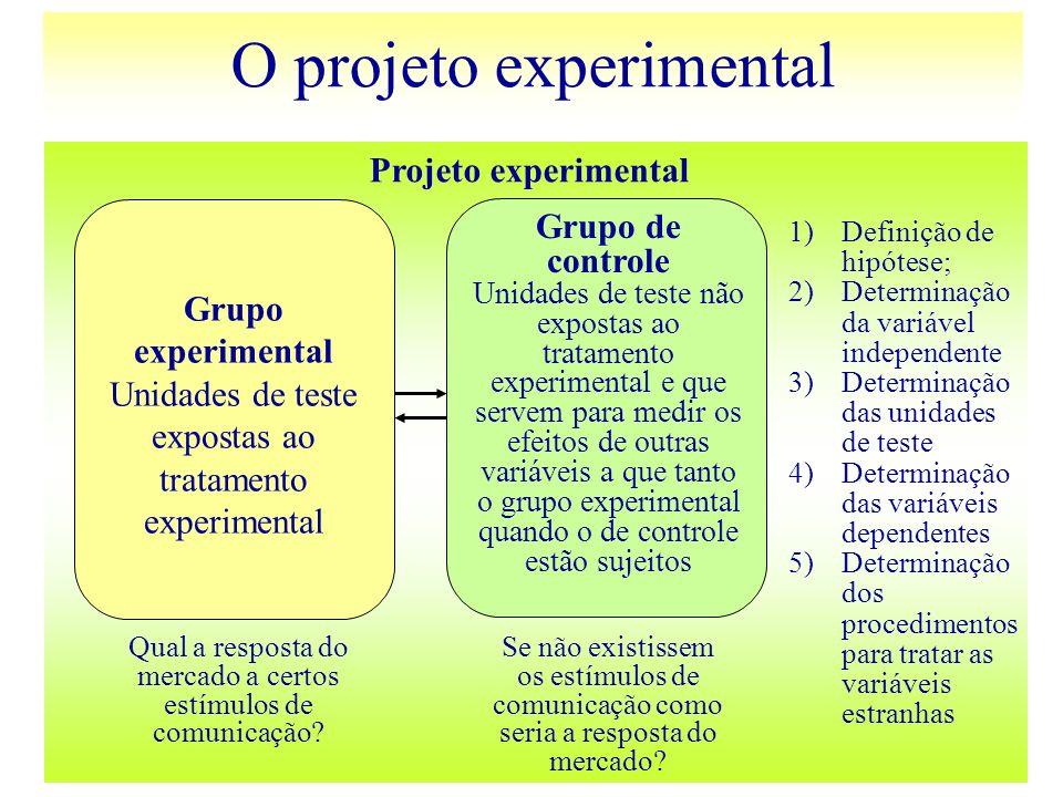 O projeto experimental Grupo experimental Unidades de teste expostas ao tratamento experimental Grupo de controle Unidades de teste não expostas ao tr