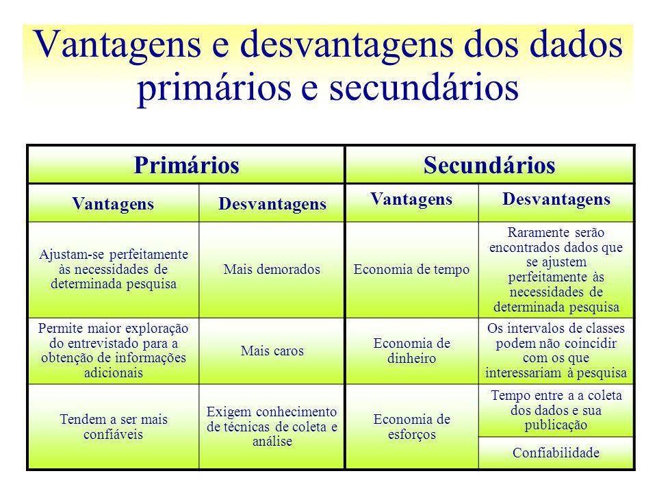 Vantagens e desvantagens dos dados primários e secundários PrimáriosSecundários VantagensDesvantagens VantagensDesvantagens Ajustam-se perfeitamente à