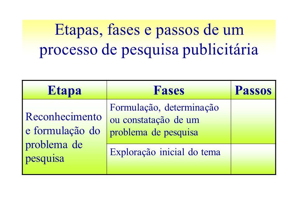 Etapas, fases e passos de um processo de pesquisa publicitária EtapaFasesPassos Reconhecimento e formulação do problema de pesquisa Formulação, determ