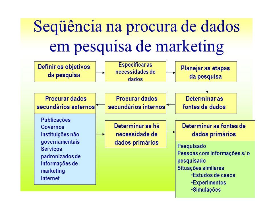 Seqüência na procura de dados em pesquisa de marketing Definir os objetivos da pesquisa Especificar as necessidades de dados Planejar as etapas da pes