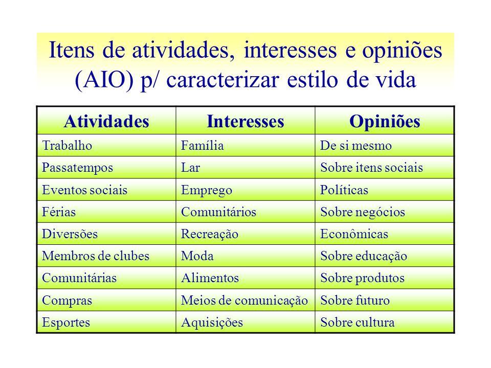 Itens de atividades, interesses e opiniões (AIO) p/ caracterizar estilo de vida AtividadesInteressesOpiniões TrabalhoFamíliaDe si mesmo PassatemposLar