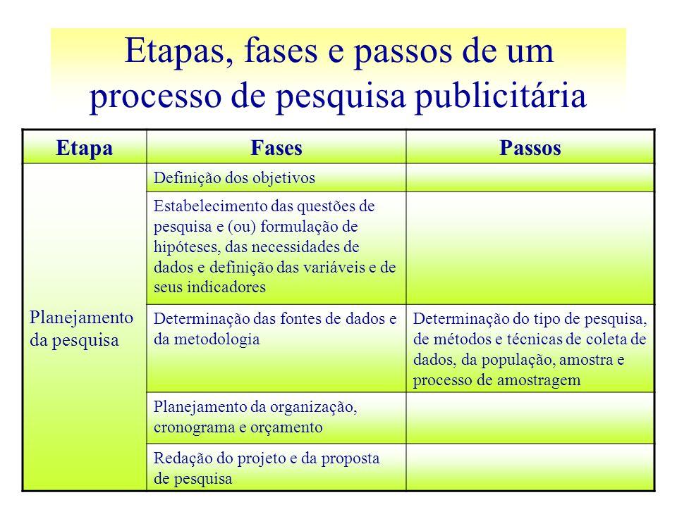 EtapaFasesPassos Planejamento da pesquisa Definição dos objetivos Estabelecimento das questões de pesquisa e (ou) formulação de hipóteses, das necessi