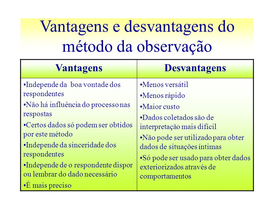 Vantagens e desvantagens do método da observação VantagensDesvantagens Independe da boa vontade dos respondentes Não há influência do processo nas res
