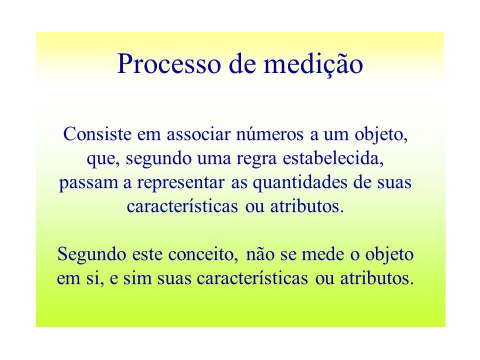 Processo de medição Consiste em associar números a um objeto, que, segundo uma regra estabelecida, passam a representar as quantidades de suas caracte