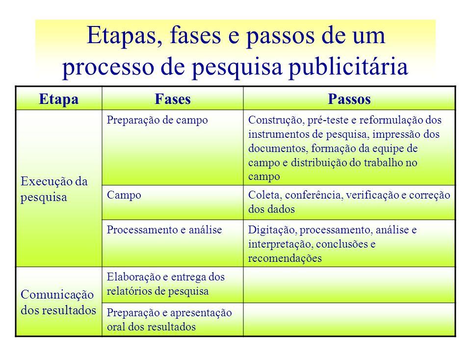 EtapaFasesPassos Execução da pesquisa Preparação de campoConstrução, pré-teste e reformulação dos instrumentos de pesquisa, impressão dos documentos,