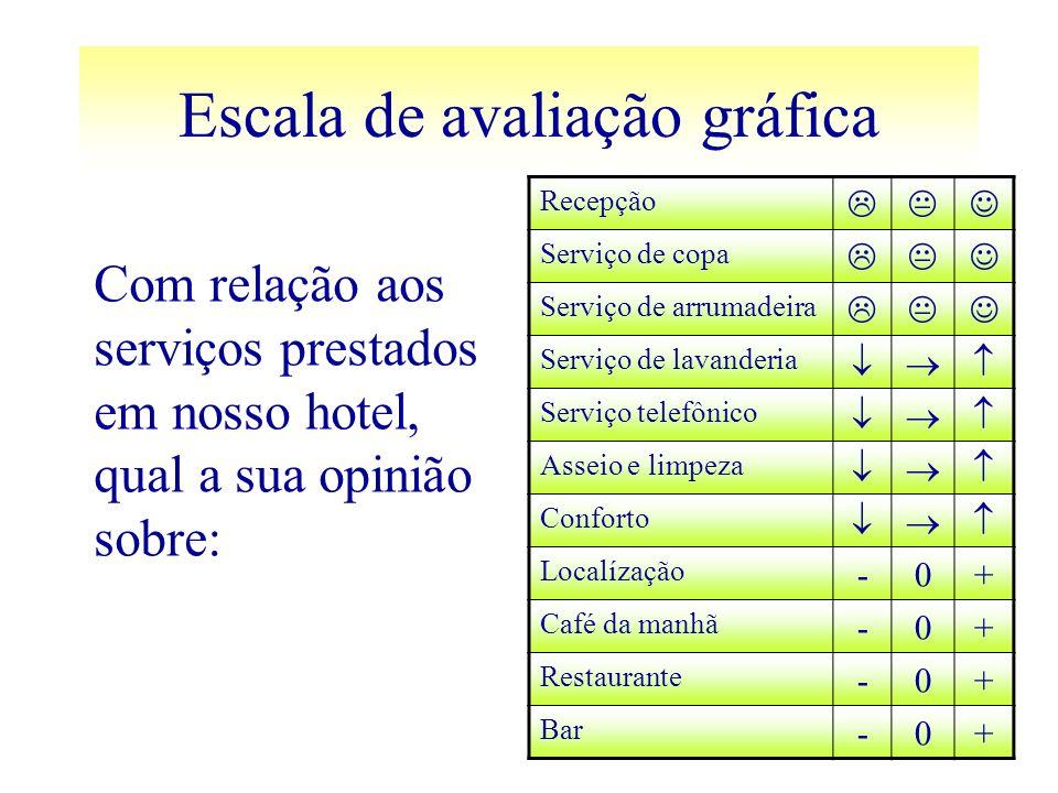 Escala de avaliação gráfica Recepção Serviço de copa Serviço de arrumadeira Serviço de lavanderia Serviço telefônico Asseio e limpeza Conforto Localíz