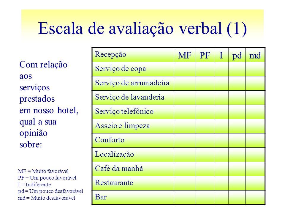 Escala de avaliação verbal (1) Com relação aos serviços prestados em nosso hotel, qual a sua opinião sobre: Recepção MFPFIpdmd Serviço de copa Serviço