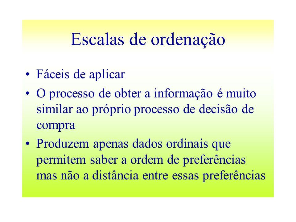 Escalas de ordenação Fáceis de aplicar O processo de obter a informação é muito similar ao próprio processo de decisão de compra Produzem apenas dados