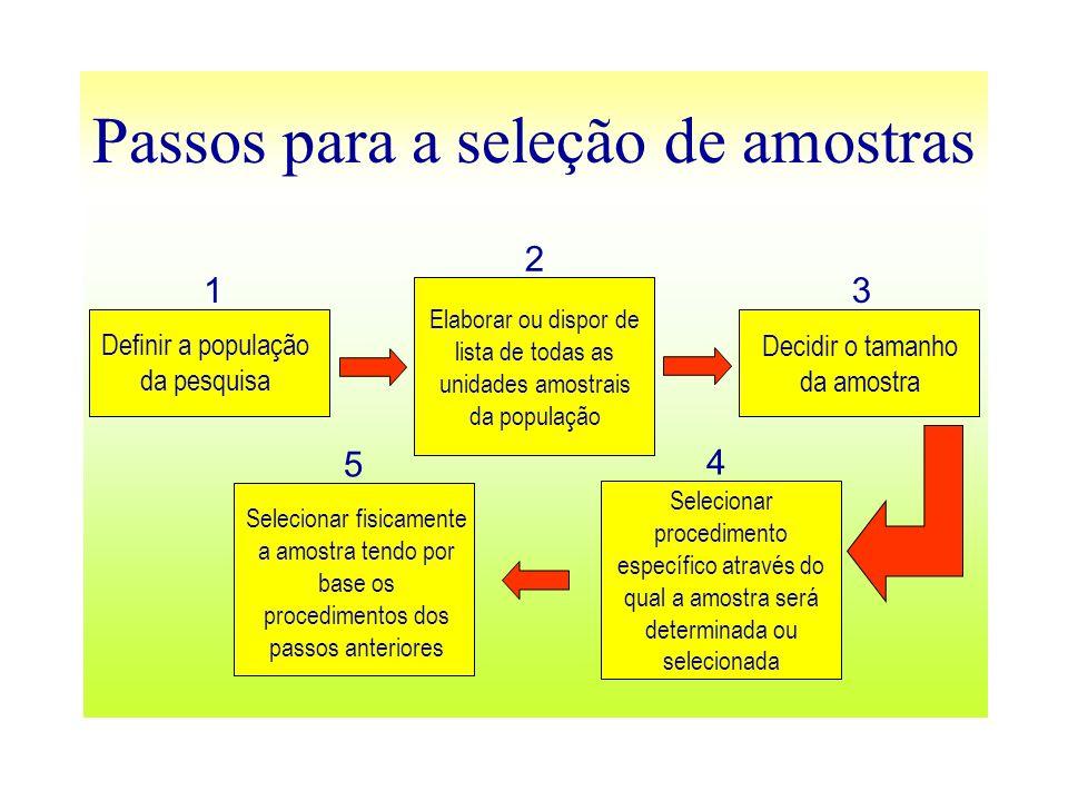 Passos para a seleção de amostras 1 2 3 4 5 Definir a população da pesquisa Elaborar ou dispor de lista de todas as unidades amostrais da população De