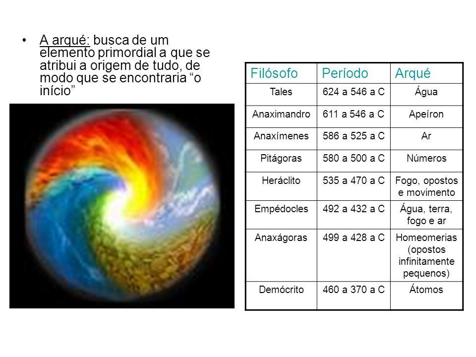 A arqué: busca de um elemento primordial a que se atribui a origem de tudo, de modo que se encontraria o início FilósofoPeríodoArqué Tales624 a 546 a CÁgua Anaximandro611 a 546 a CApeíron Anaxímenes586 a 525 a CAr Pitágoras580 a 500 a CNúmeros Heráclito535 a 470 a CFogo, opostos e movimento Empédocles492 a 432 a CÁgua, terra, fogo e ar Anaxágoras499 a 428 a CHomeomerias (opostos infinitamente pequenos) Demócrito460 a 370 a CÁtomos