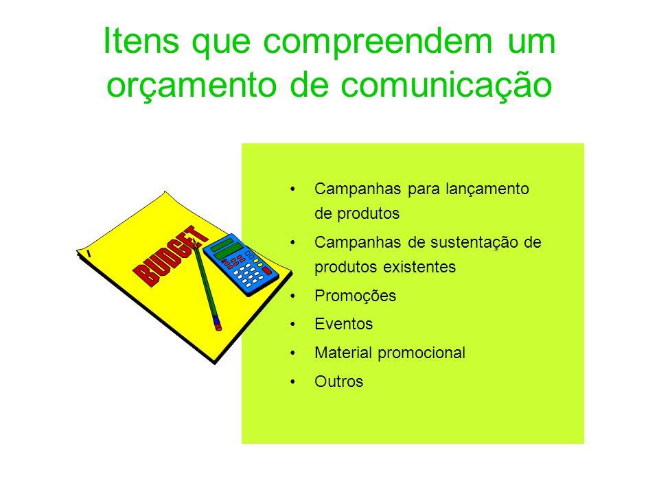 Itens que compreendem um orçamento de comunicação Campanhas para lançamento de produtos Campanhas de sustentação de produtos existentes Promoções Even