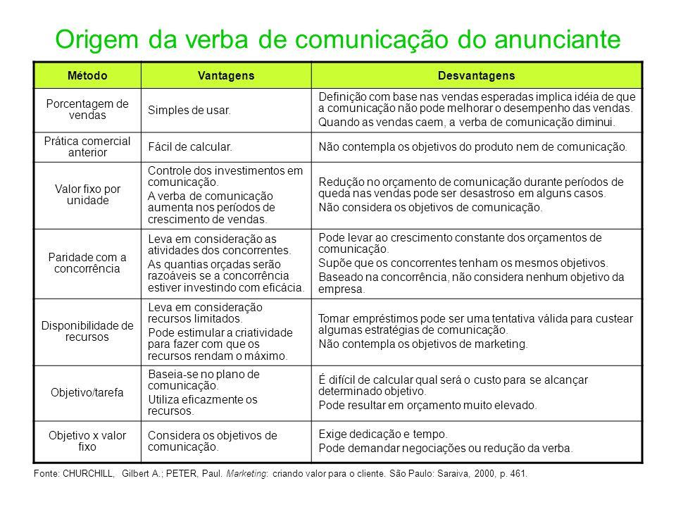 Origem da verba de comunicação do anunciante MétodoVantagensDesvantagens Porcentagem de vendas Simples de usar. Definição com base nas vendas esperada