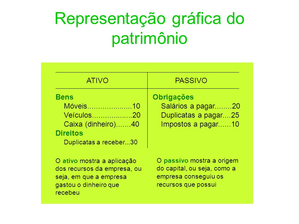 Representação gráfica do patrimônio ATIVO PASSIVO Bens Móveis.....................10 Veículos...................20 Caixa (dinheiro).......40 Direitos