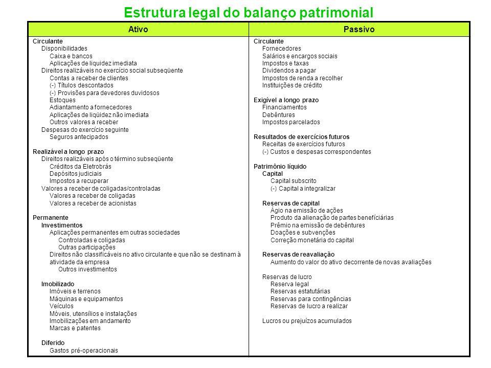 Estrutura legal do balanço patrimonial AtivoPassivo Circulante Disponibilidades Caixa e bancos Aplicações de liquidez imediata Direitos realizáveis no