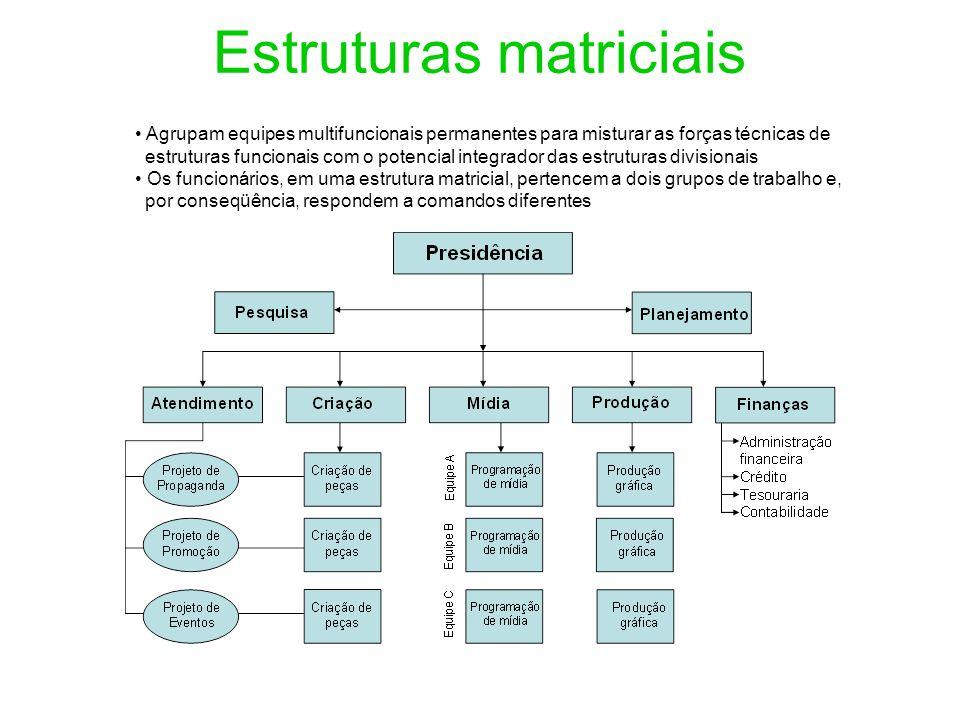 Estruturas matriciais Agrupam equipes multifuncionais permanentes para misturar as forças técnicas de estruturas funcionais com o potencial integrador