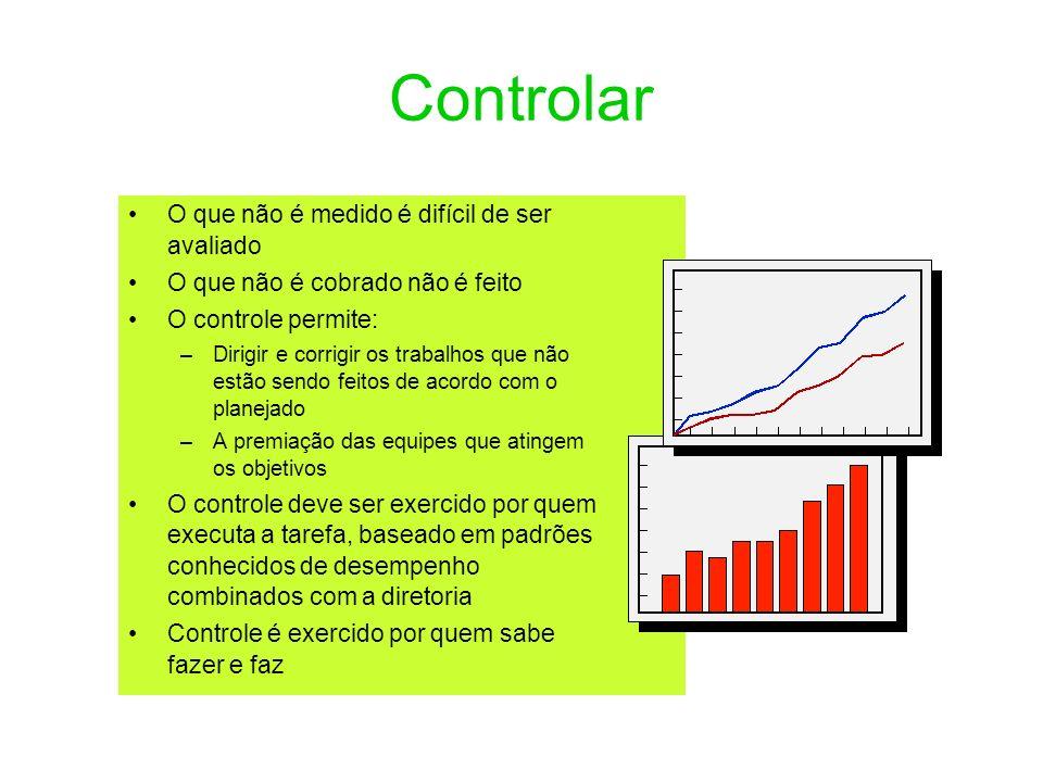 Controlar O que não é medido é difícil de ser avaliado O que não é cobrado não é feito O controle permite: –Dirigir e corrigir os trabalhos que não es
