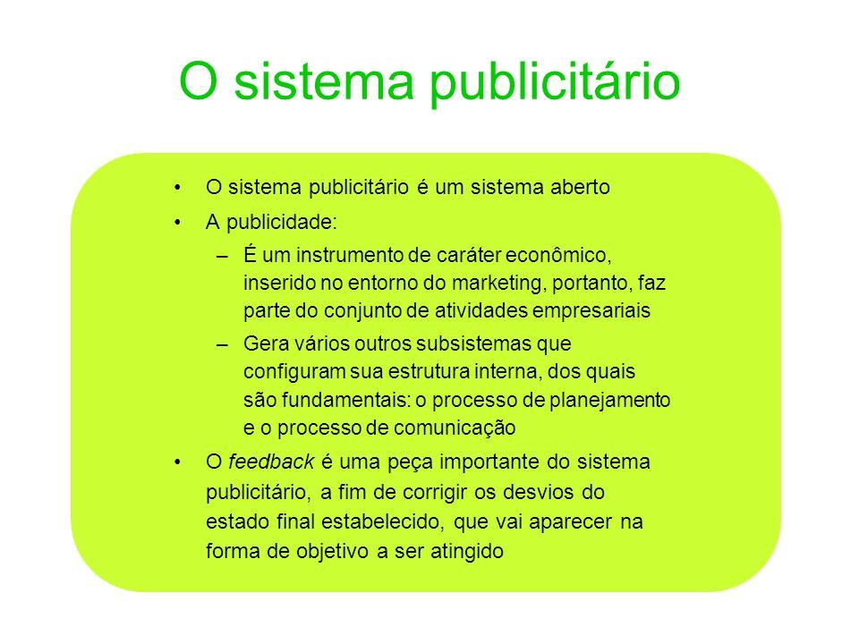 O sistema publicitário O sistema publicitário é um sistema aberto A publicidade: –É um instrumento de caráter econômico, inserido no entorno do market
