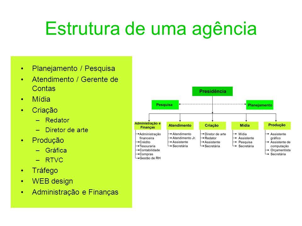 Estrutura de uma agência Planejamento / Pesquisa Atendimento / Gerente de Contas Mídia Criação –Redator –Diretor de arte Produção –Gráfica –RTVC Tráfe