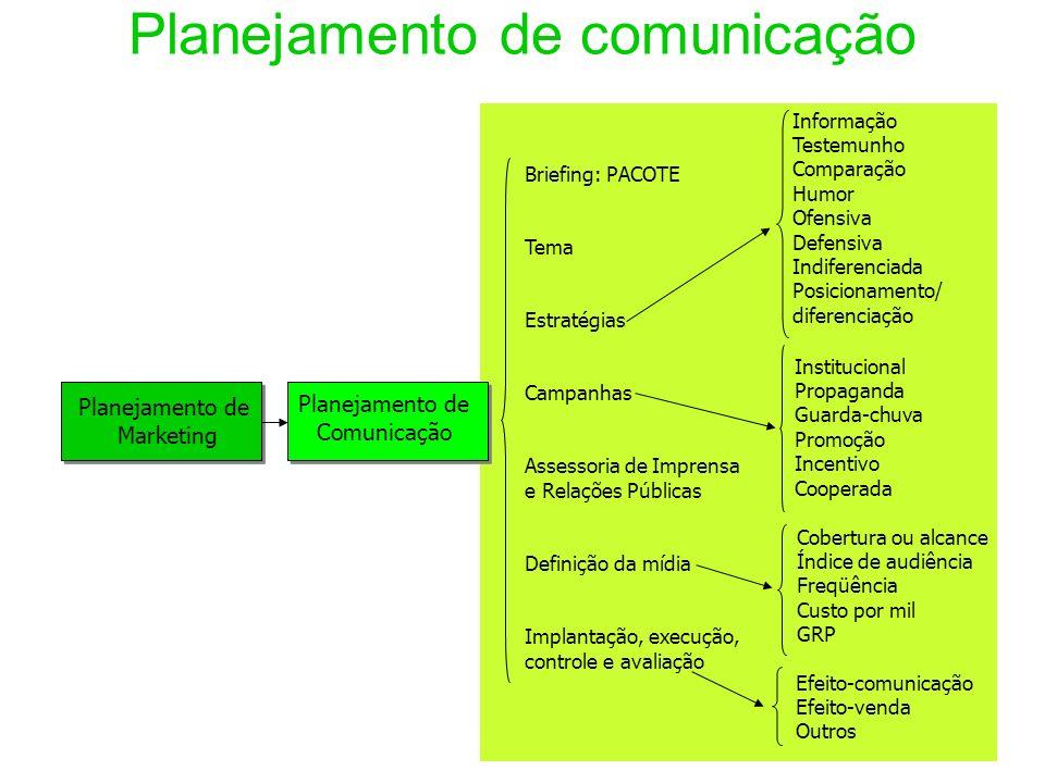 Planejamento de comunicação Planejamento de Marketing Planejamento de Comunicação Briefing: PACOTE Tema Estratégias Campanhas Assessoria de Imprensa e