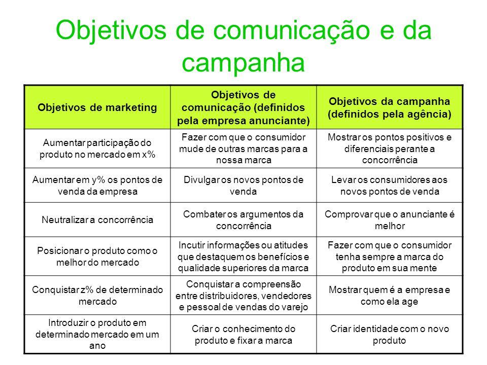 Objetivos de comunicação e da campanha Objetivos de marketing Objetivos de comunicação (definidos pela empresa anunciante) Objetivos da campanha (defi