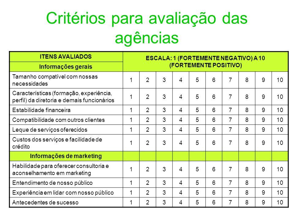 Critérios para avaliação das agências ITENS AVALIADOS ESCALA: 1 (FORTEMENTE NEGATIVO) A 10 (FORTEMENTE POSITIVO) Informações gerais Tamanho compatível