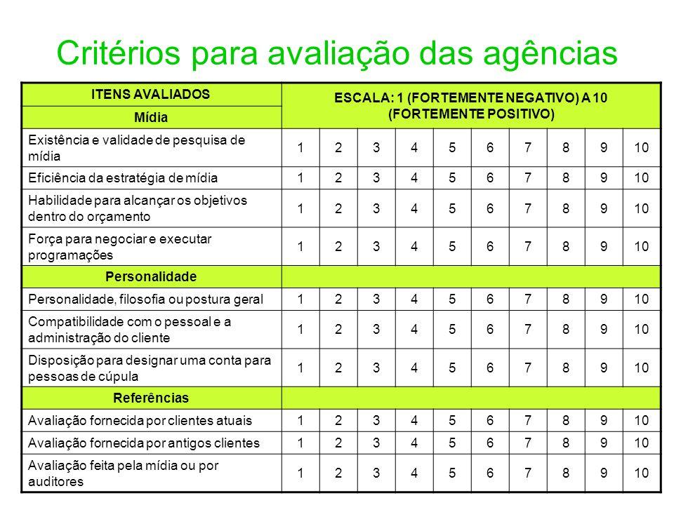 Critérios para avaliação das agências ITENS AVALIADOS ESCALA: 1 (FORTEMENTE NEGATIVO) A 10 (FORTEMENTE POSITIVO) Mídia Existência e validade de pesqui