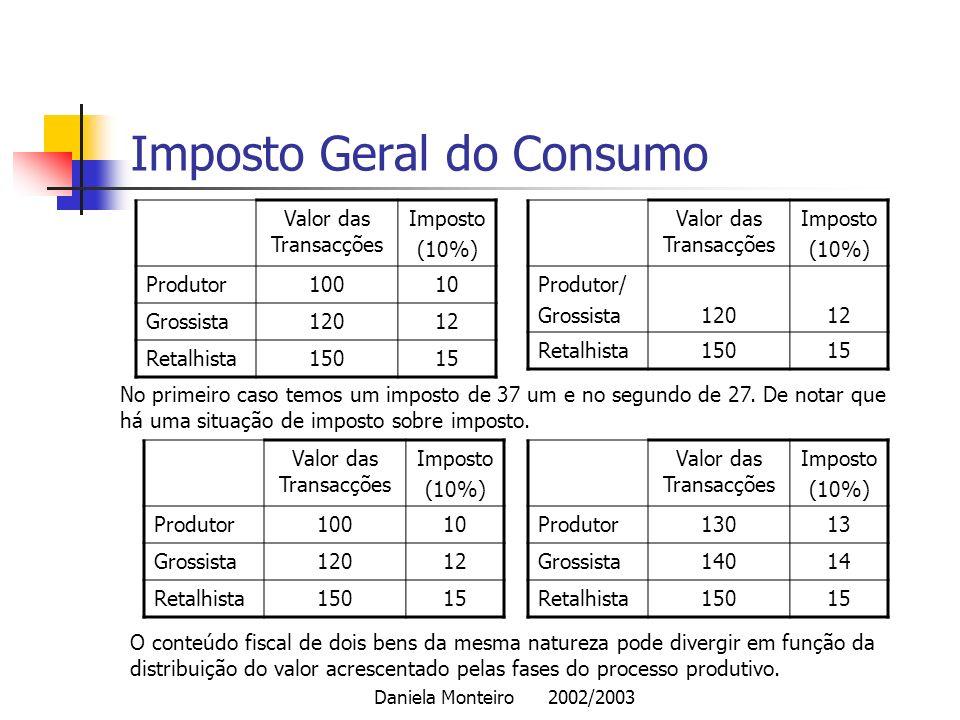 Daniela Monteiro 2002/2003 Imposto Geral do Consumo Valor das Transacções Imposto (10%) Produtor10010 Grossista12012 Retalhista15015 Valor das Transac