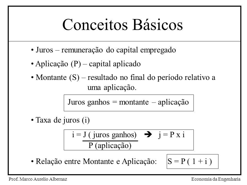 Economia da EngenhariaProf. Marco Aurelio Albernaz Conceitos Básicos Juros – remuneração do capital empregado Aplicação (P) – capital aplicado Montant